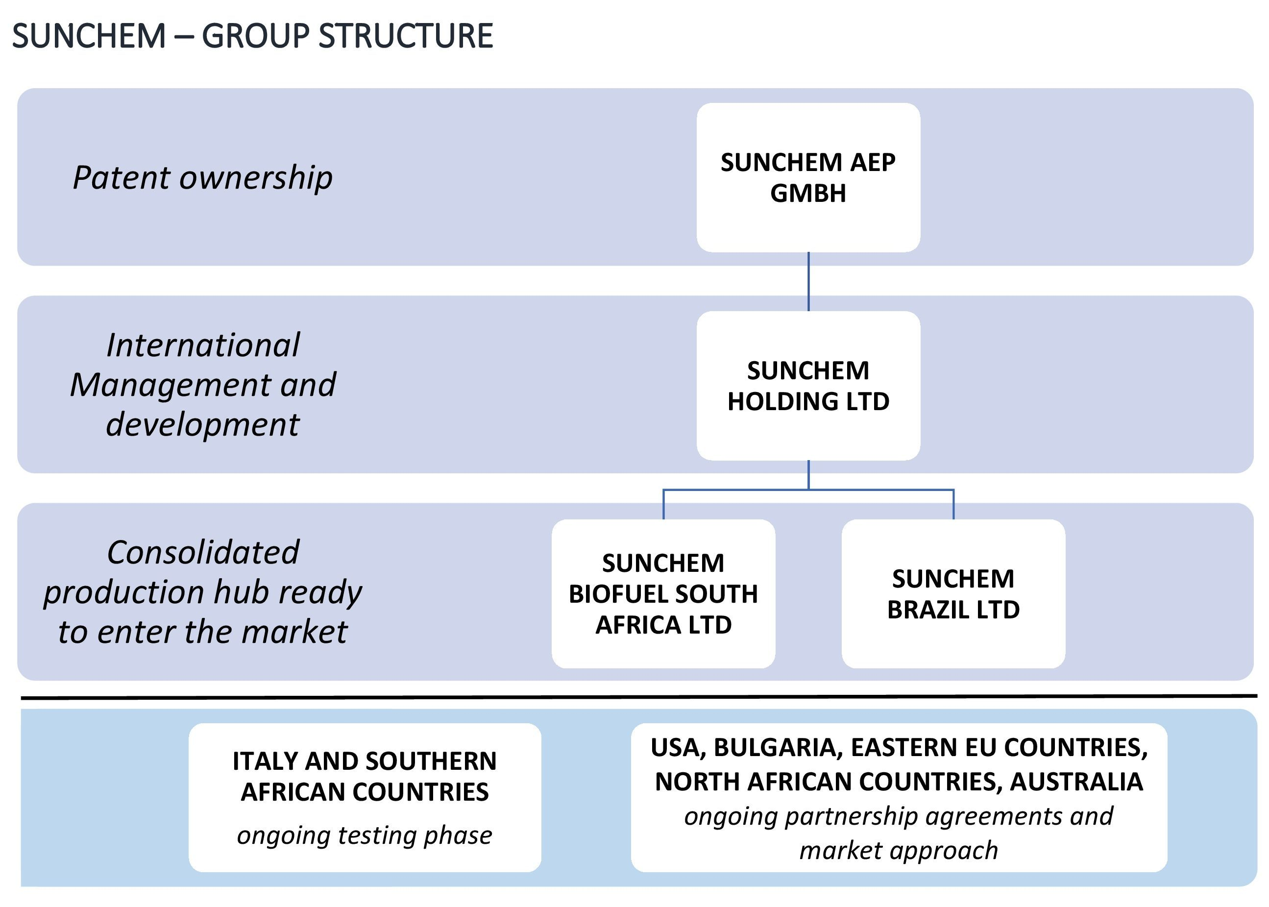 Sunchem-Group